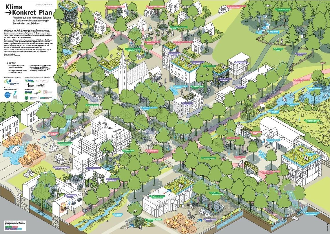 Plan mit Klimawandelmaßnahmen für Österreichs Gemeinden und Städte, erstellt und verteilt von der Klimainitiative Klima Konkret.