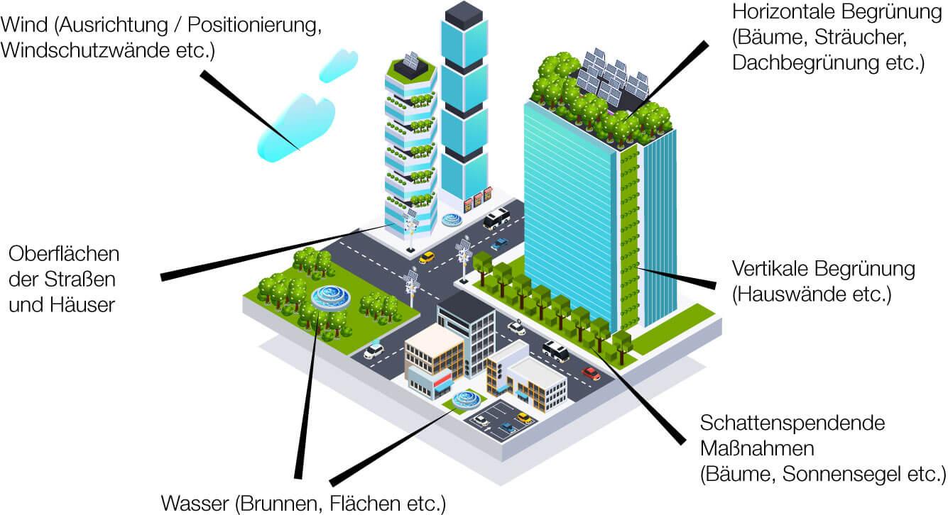 Grafik mit einer Stadt und Hinweisen für Klimawandelanpassungsmaßnahmen.